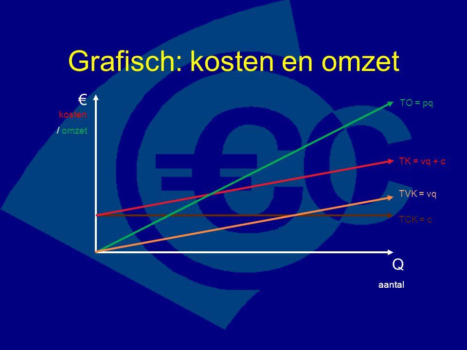 Grafisch: kosten en omzet