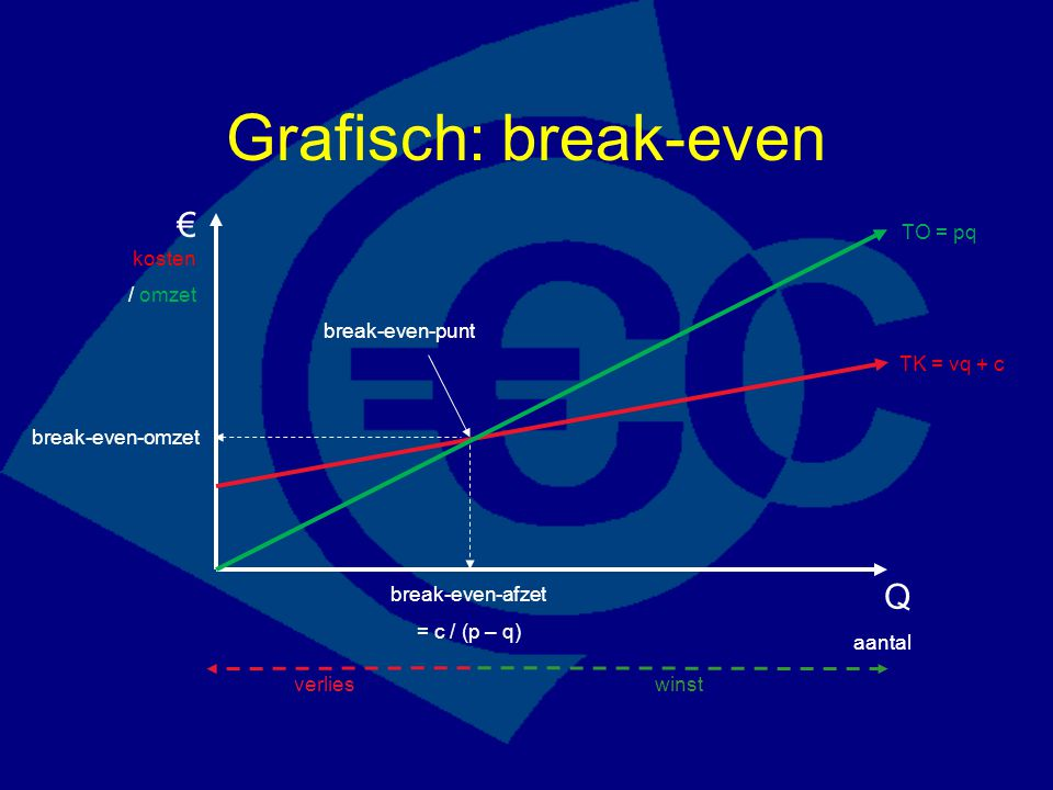 Grafisch: break-even € kosten Q / omzet TO = pq break-even-punt