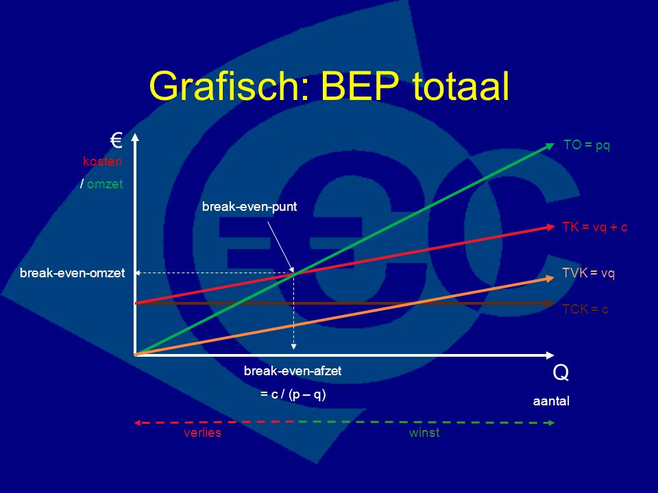 Grafisch: BEP totaal € kosten Q / omzet TO = pq break-even-punt