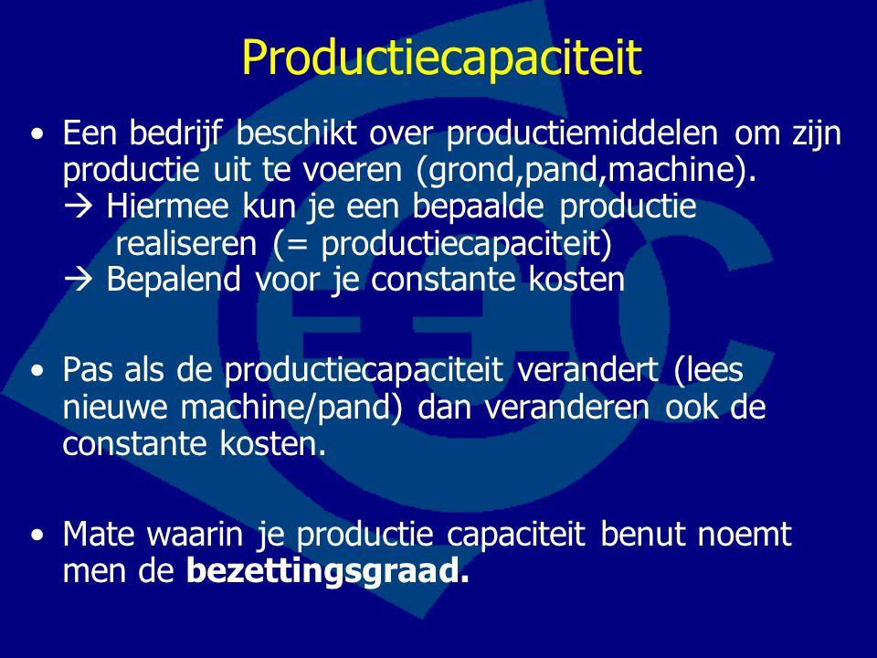 Productiecapaciteit