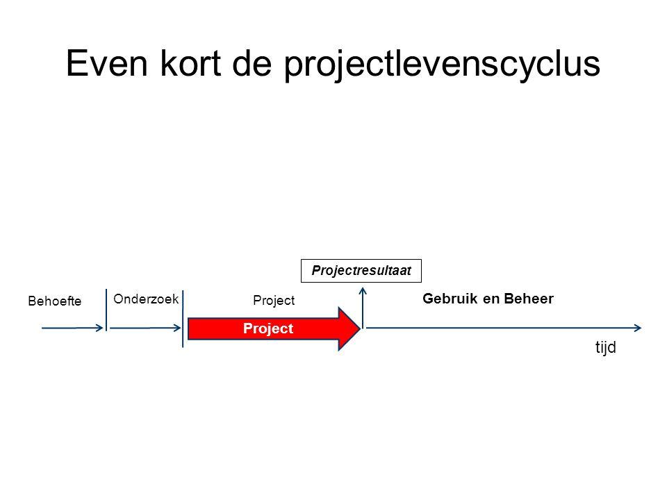 Even kort de projectlevenscyclus