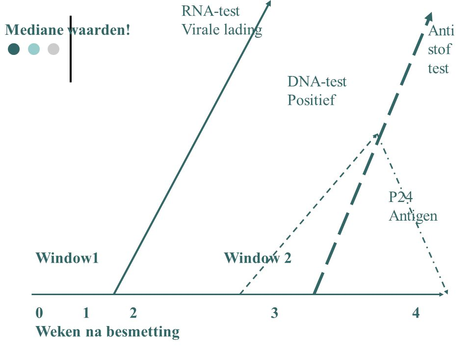 RNA-test Virale lading. Mediane waarden! Anti. stof. test. DNA-test. Positief. P24. Antigen.