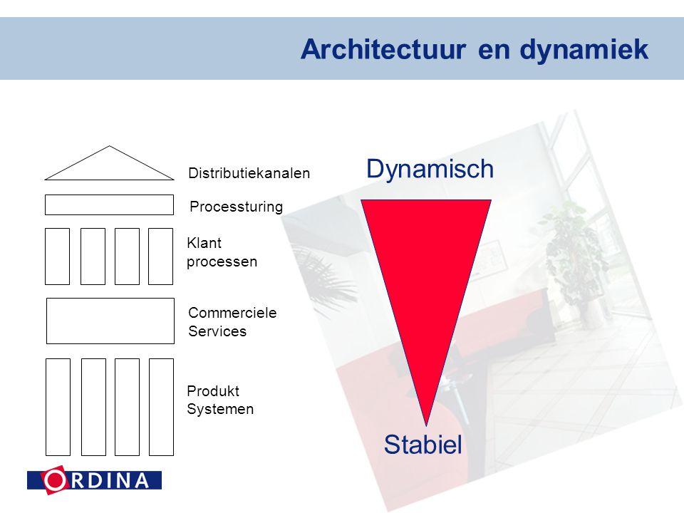 Architectuur en dynamiek