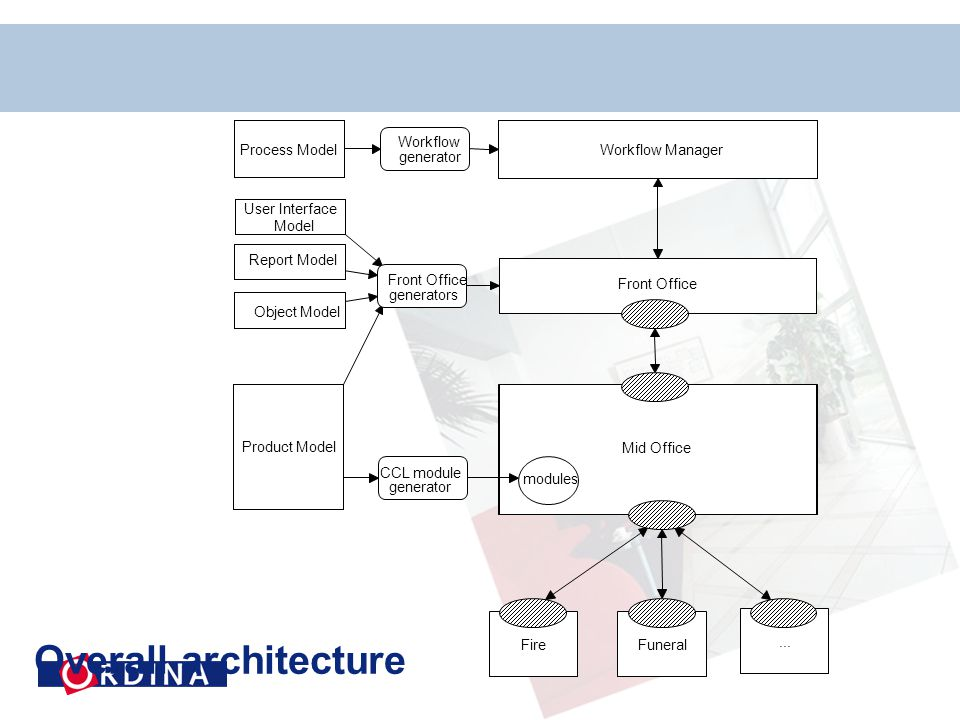 Workflow Process Model. Workflow Manager. generator. User Interface. Model. Report Model. Front Office.