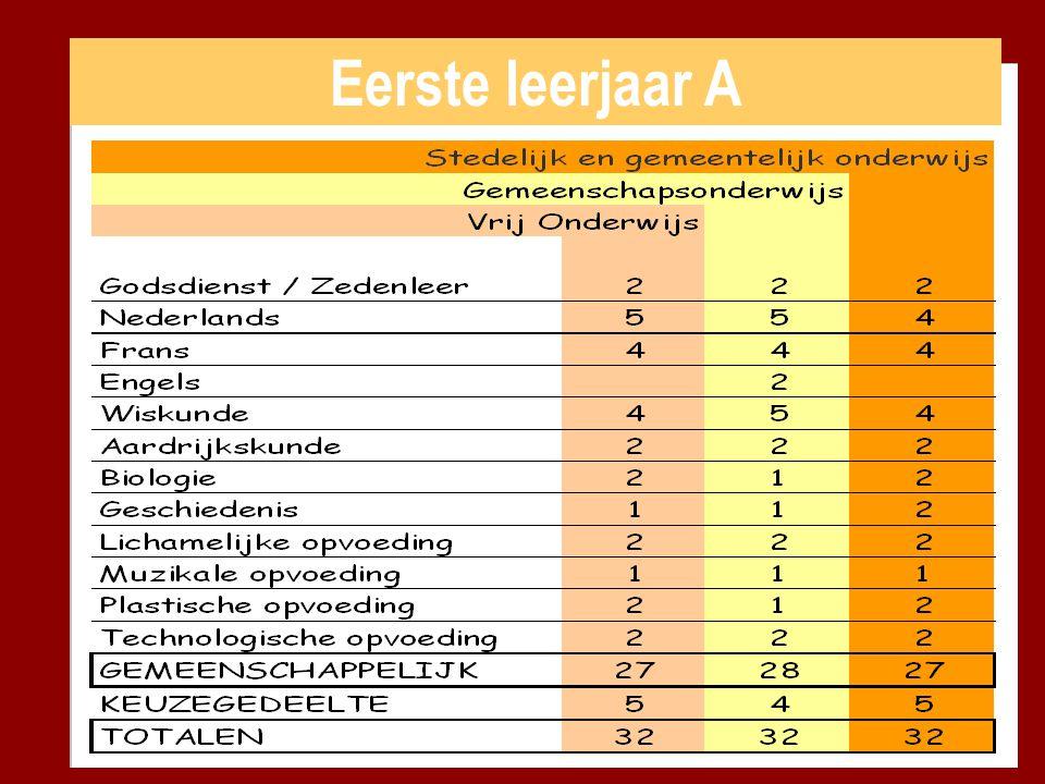 Eerste leerjaar A Het lessenpakket bestaat uit 32 lesuren