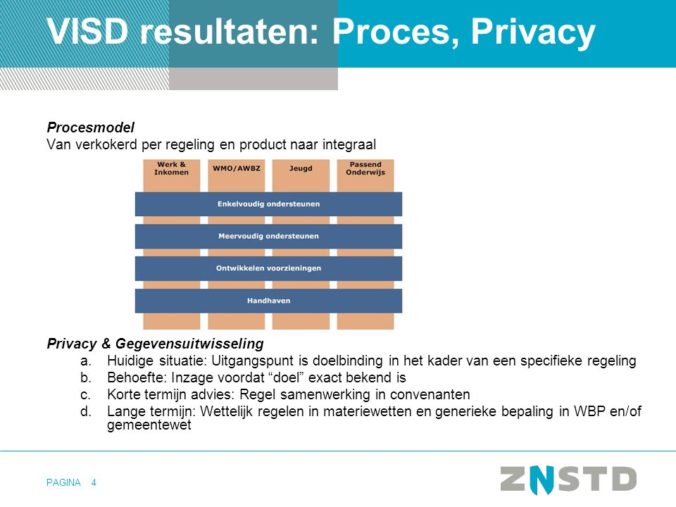 VISD resultaten: Proces, Privacy