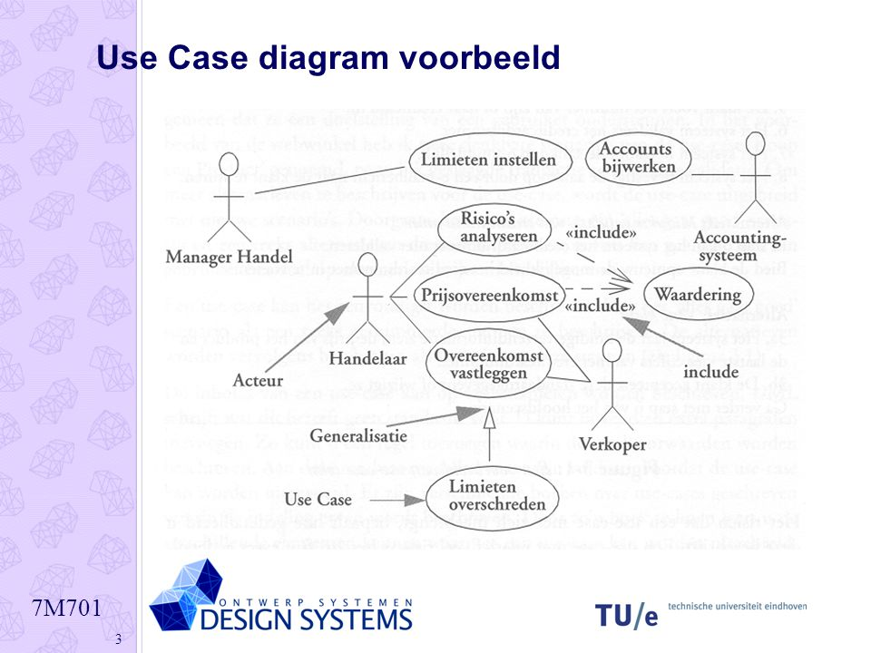 Use Case diagram voorbeeld