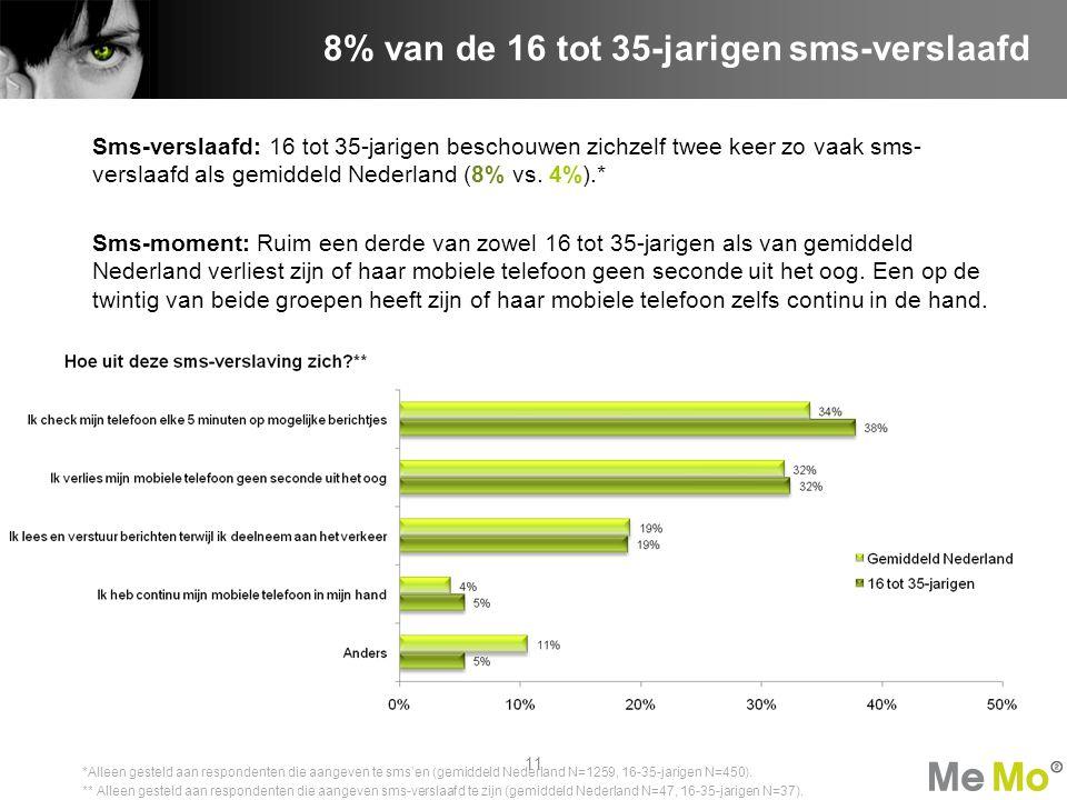 8% van de 16 tot 35-jarigen sms-verslaafd