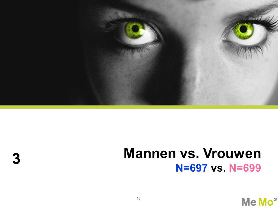 3 Mannen vs. Vrouwen N=697 vs. N=699