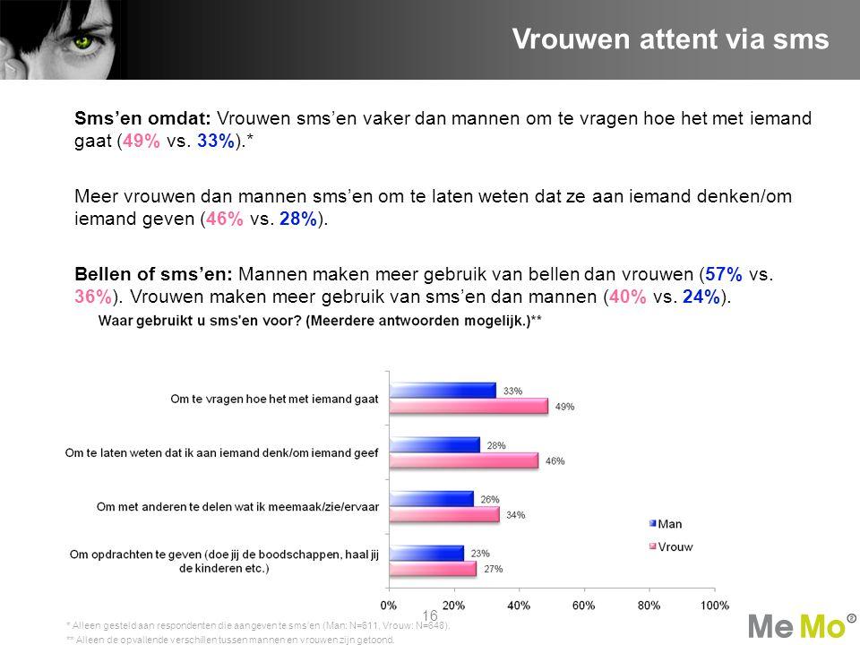 Vrouwen attent via sms Sms'en omdat: Vrouwen sms'en vaker dan mannen om te vragen hoe het met iemand gaat (49% vs. 33%).*