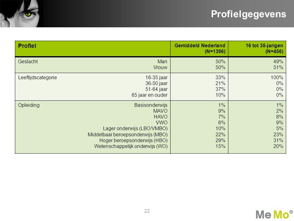 Profielgegevens Profiel Gemiddeld Nederland (N=1396) 16 tot 35-jarigen