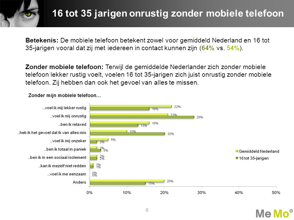 16 tot 35 jarigen onrustig zonder mobiele telefoon