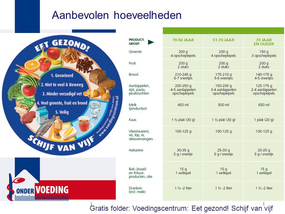 Praktische adviezen bij (risico op) ondervoeding