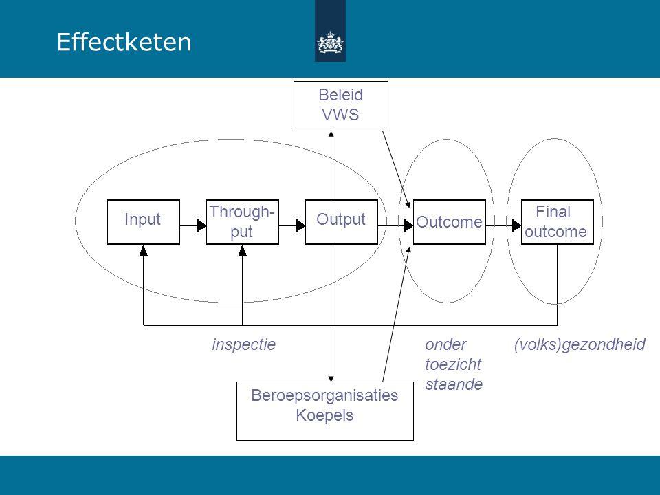 Effectketen Beleid VWS Input Through- put Output Outcome Final outcome
