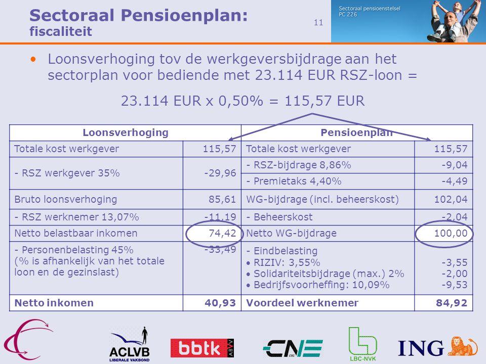 Sectoraal Pensioenplan: fiscaliteit