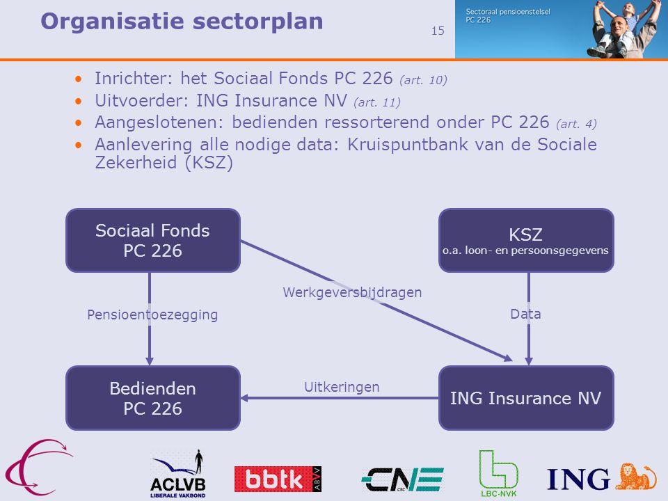 Organisatie sectorplan
