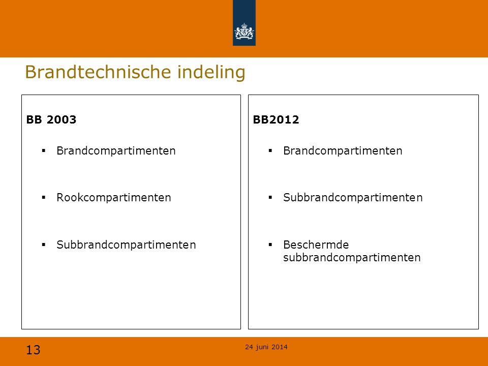 Brandtechnische indeling