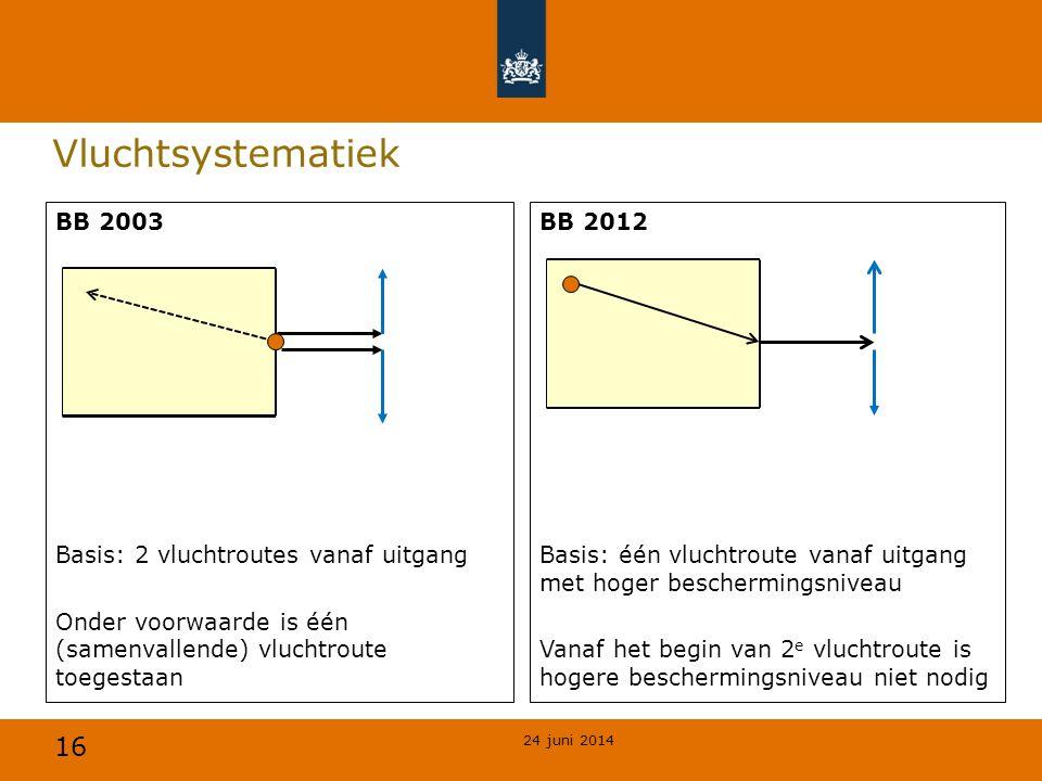 Vluchtsystematiek BB 2003 Basis: 2 vluchtroutes vanaf uitgang