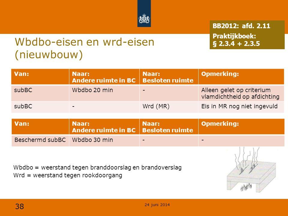 Wbdbo-eisen en wrd-eisen (nieuwbouw)