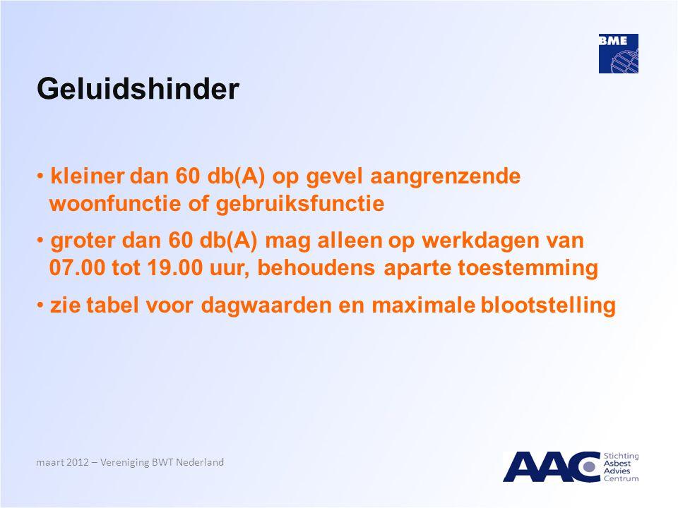 Geluidshinder kleiner dan 60 db(A) op gevel aangrenzende