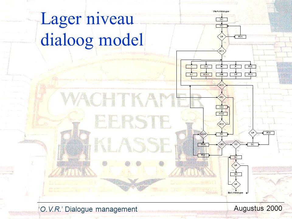 Lager niveau dialoog model