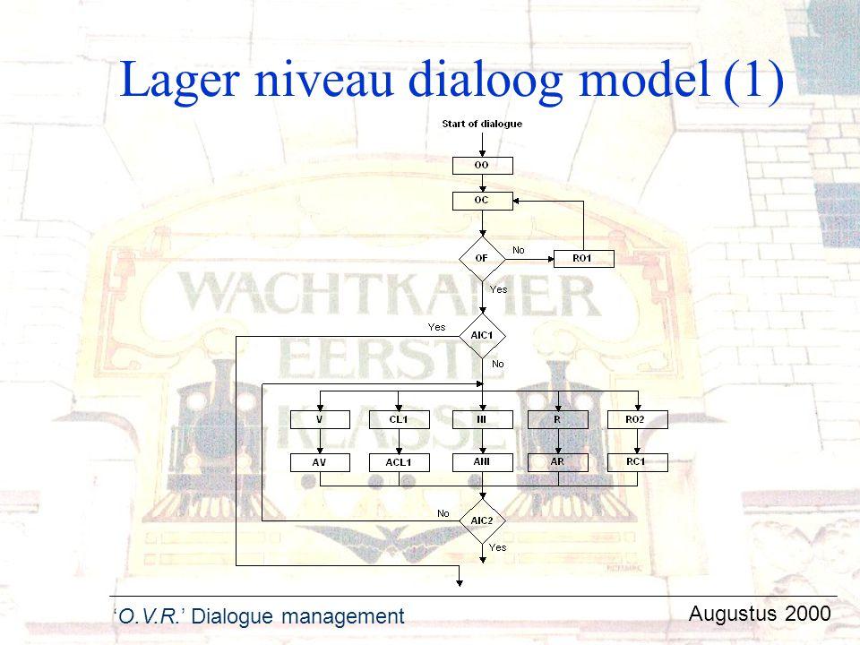 Lager niveau dialoog model (1)