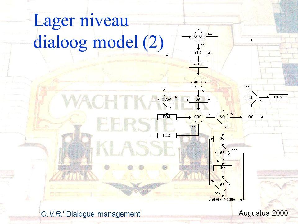 Lager niveau dialoog model (2)