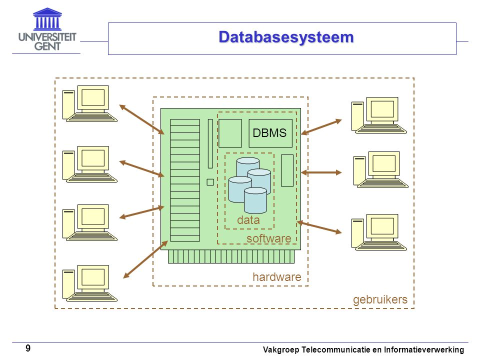 Databasesysteem data DBMS software hardware gebruikers