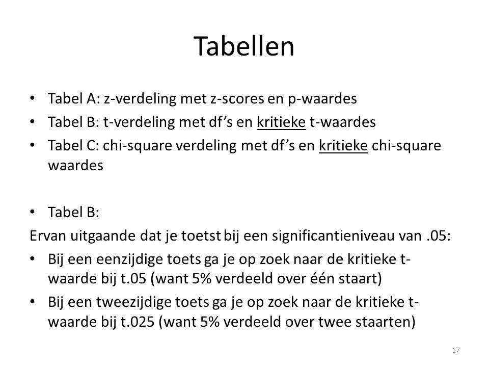 Tabellen Tabel A: z-verdeling met z-scores en p-waardes