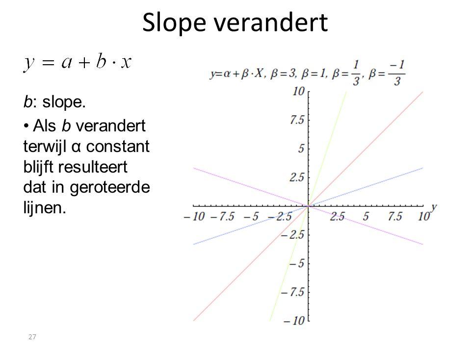Slope verandert b: slope.