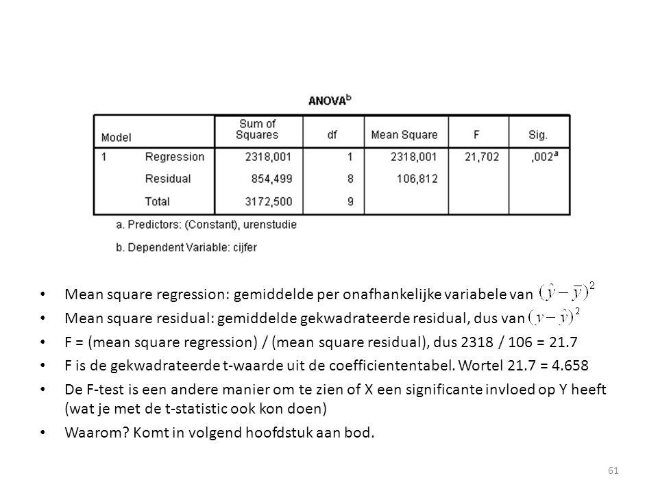 Mean square regression: gemiddelde per onafhankelijke variabele van