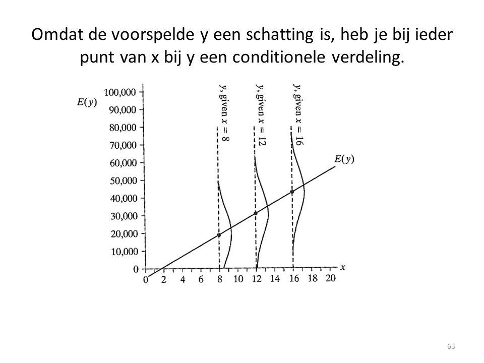 Omdat de voorspelde y een schatting is, heb je bij ieder punt van x bij y een conditionele verdeling.