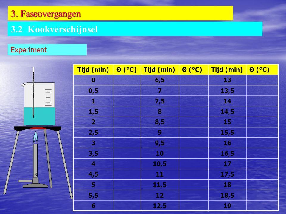 3. Faseovergangen 3.2 Kookverschijnsel Experiment Tijd (min) Θ (°C)