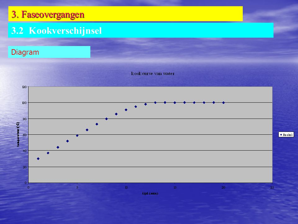 3. Faseovergangen 3.2 Kookverschijnsel Diagram