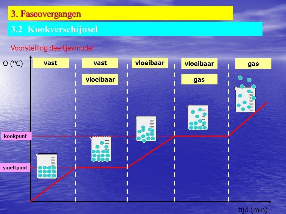 3. Faseovergangen 3.2 Kookverschijnsel Voorstelling deeltjesmodel