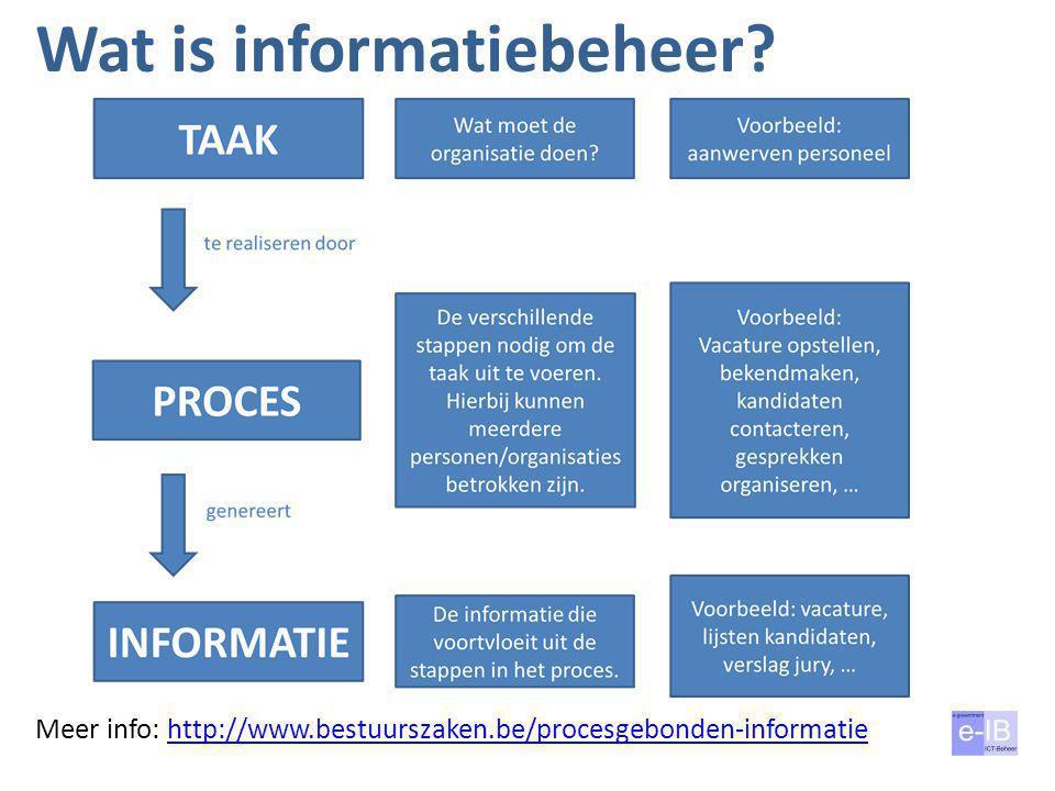 Wat is informatiebeheer