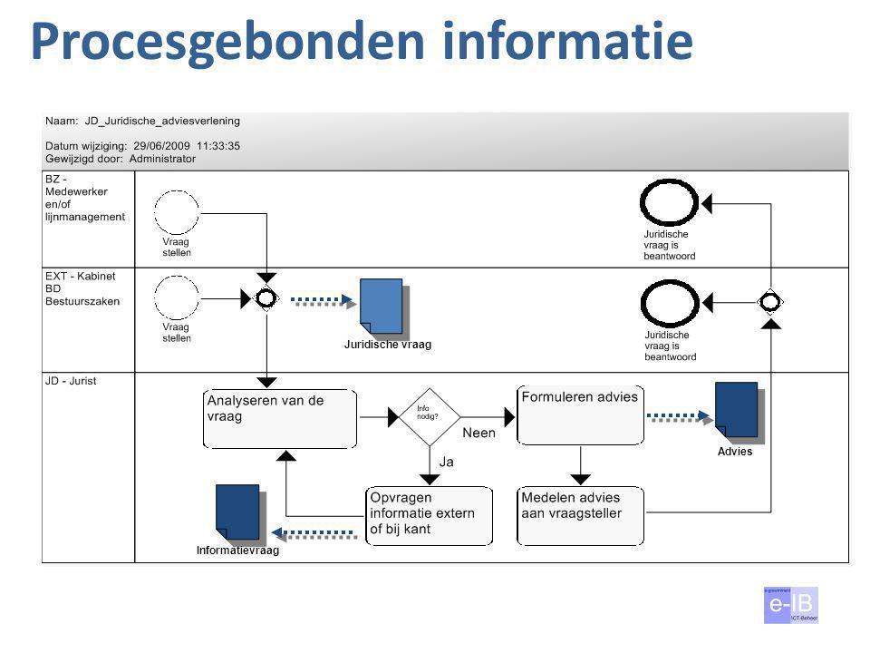 Procesgebonden informatie