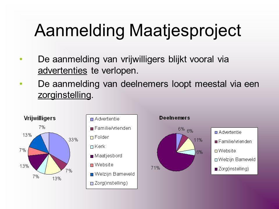 Aanmelding Maatjesproject