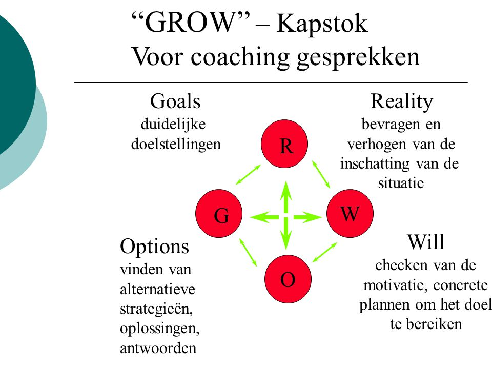 GROW – Kapstok Voor coaching gesprekken Goals Reality R W G Will