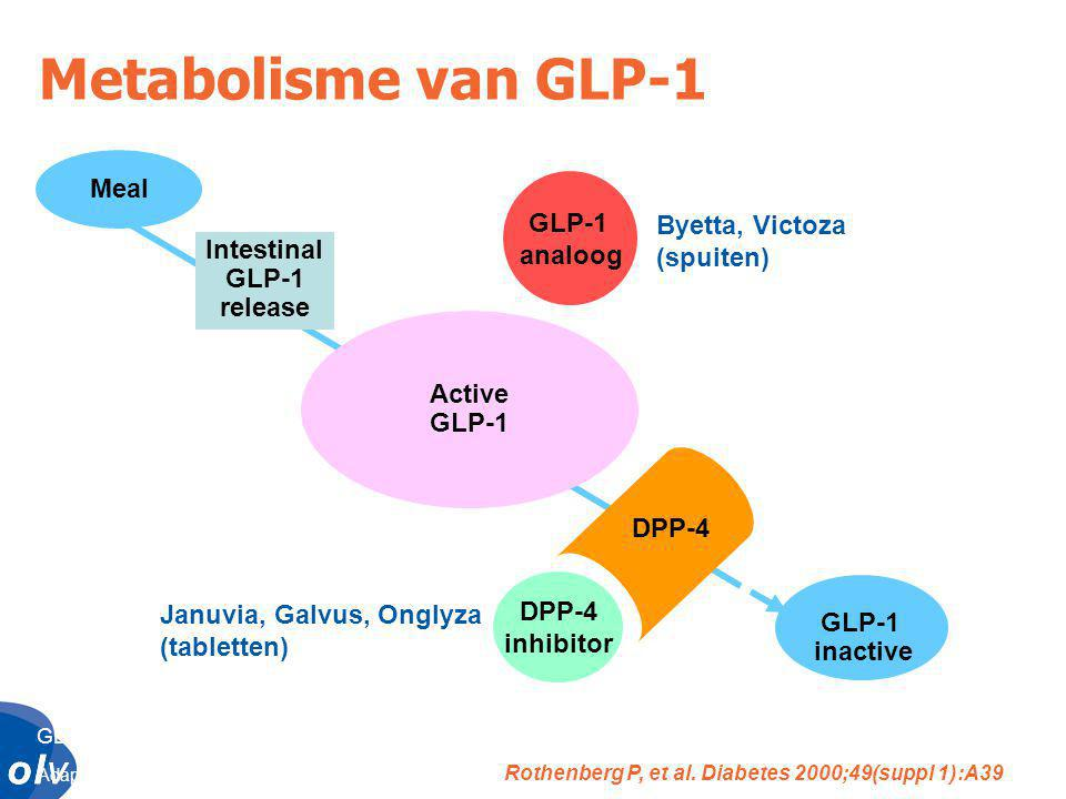 Metabolisme van GLP-1 Meal GLP-1 analoog Byetta, Victoza (spuiten)