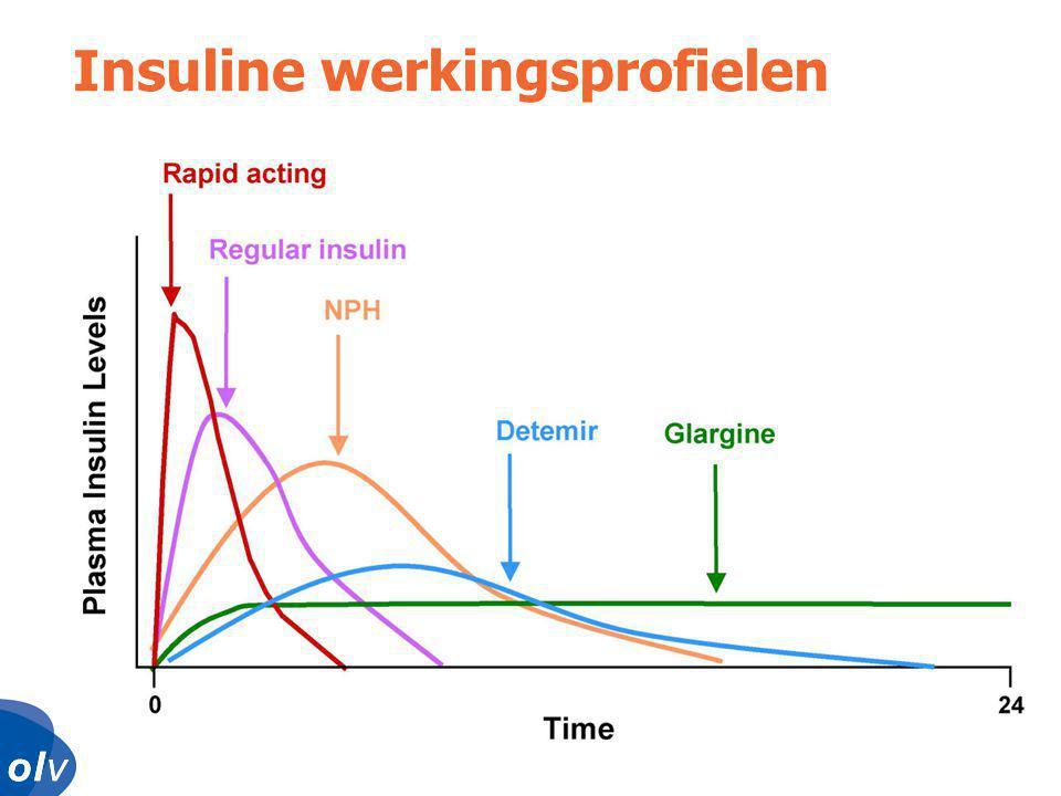 Insuline werkingsprofielen