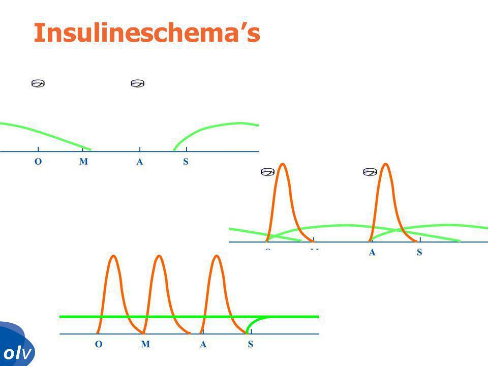 Insulineschema's