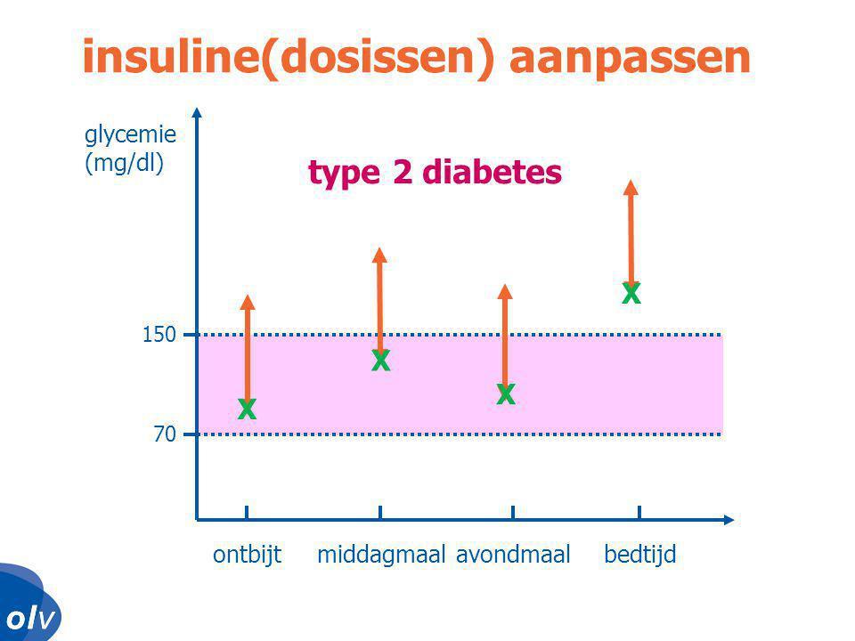 insuline(dosissen) aanpassen