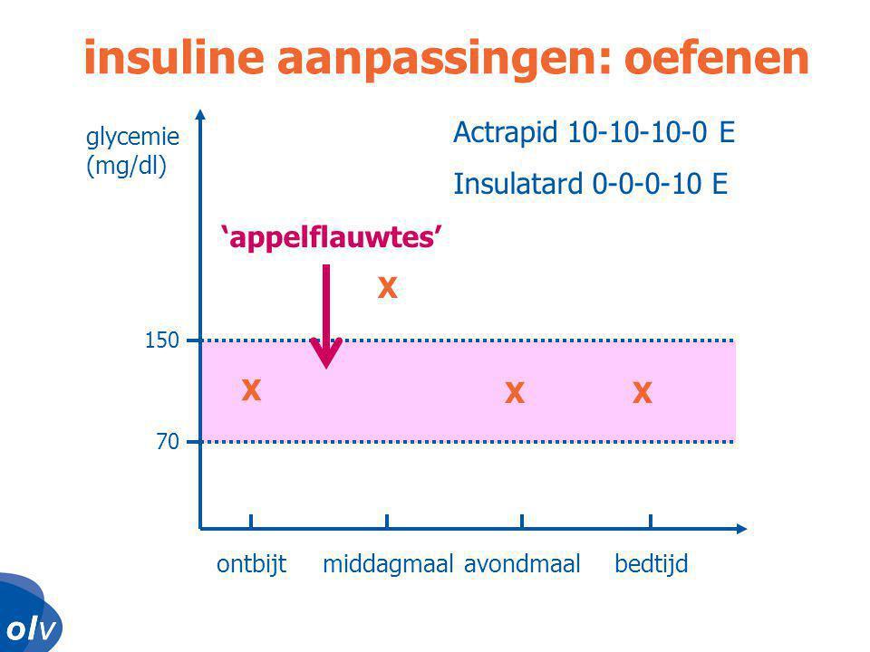 insuline aanpassingen: oefenen