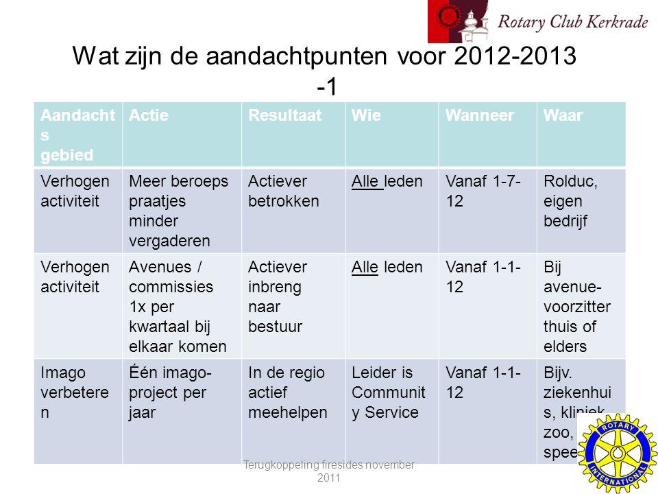 Wat zijn de aandachtpunten voor 2012-2013 -1