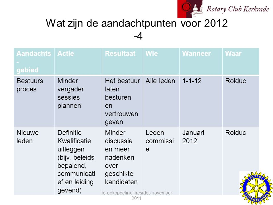 Wat zijn de aandachtpunten voor 2012 -4