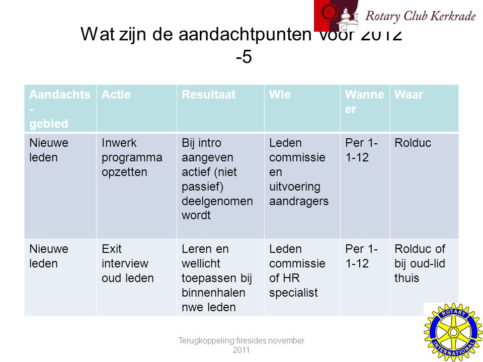 Wat zijn de aandachtpunten voor 2012 -5