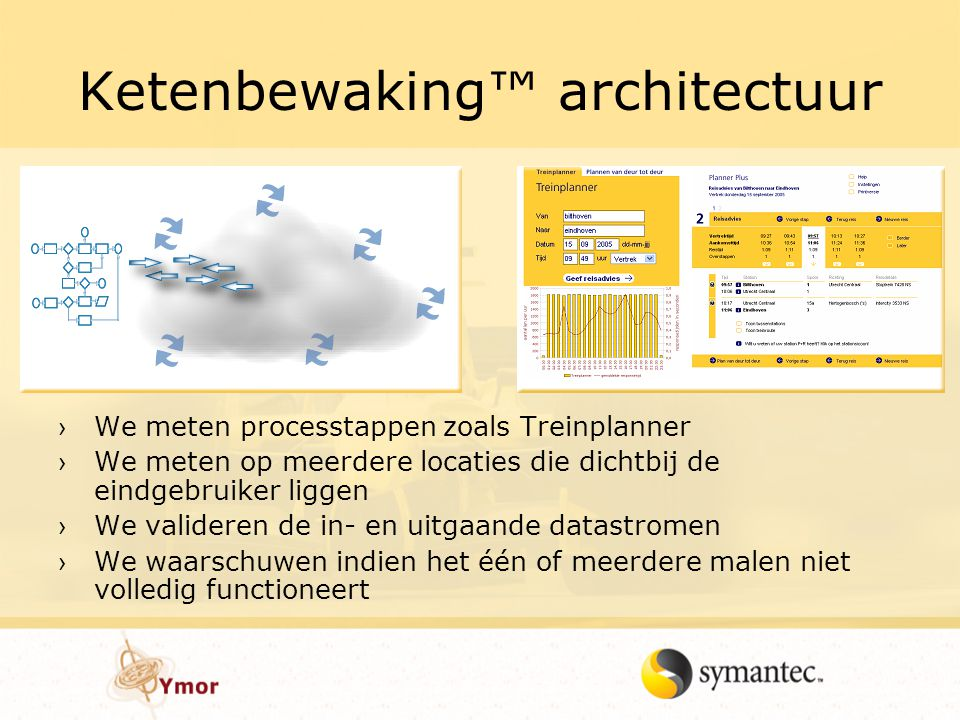 Ketenbewaking™ architectuur