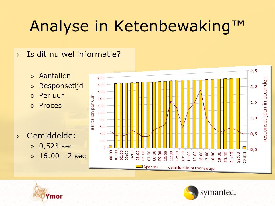 Analyse in Ketenbewaking™