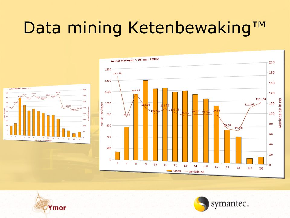 Data mining Ketenbewaking™